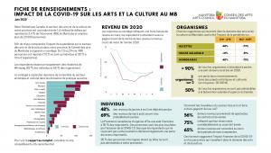 la fiche de renseignements avec les principales constatations du sondage sur l'impacte de la pandémie COVID-19 sur le secteur des arts et de la culture du Manitoba